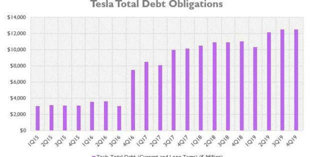 tesla total debt1